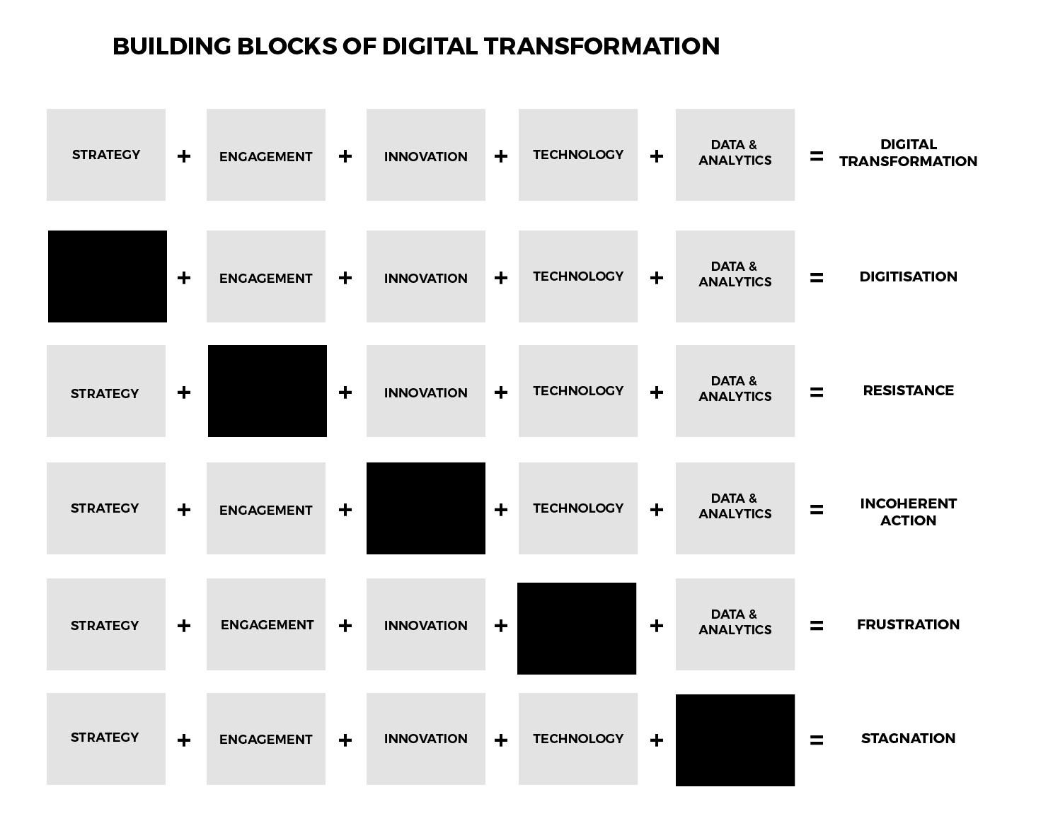 Digital Transformation หมายถึง