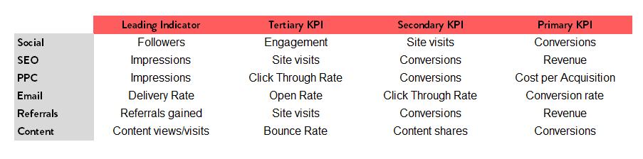 ตั้ง KPI Digital Marketing