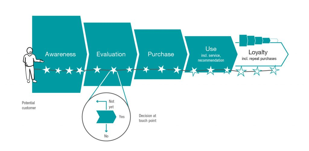 Customer Journey คืออะไร