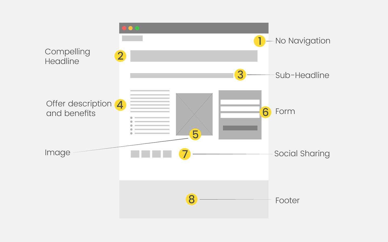 ออกแแบบ Landing pages