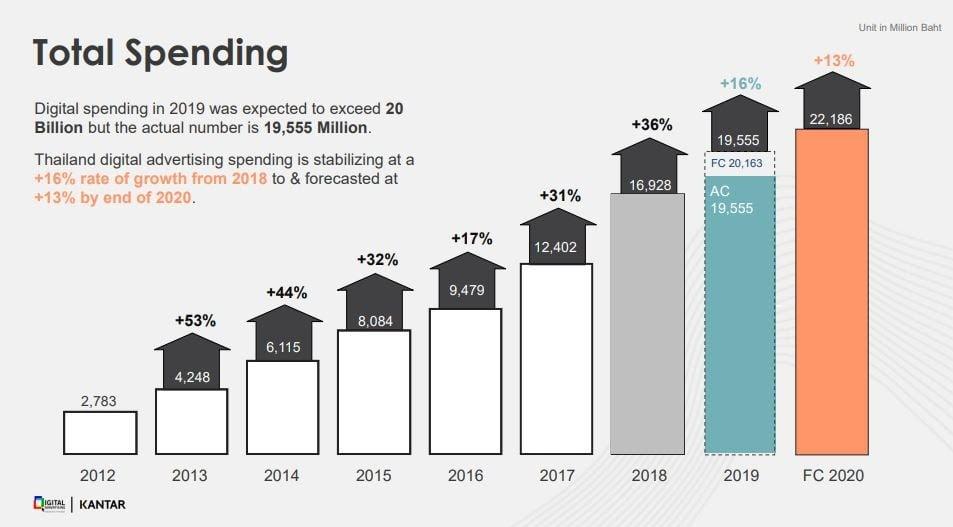 Thailand Digital Spending