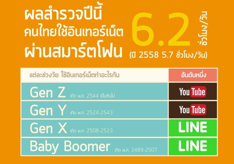 คนไทย-อินเทอร์เน็ต-001